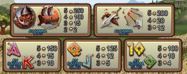 300 Shields Slot Vinstsymboler