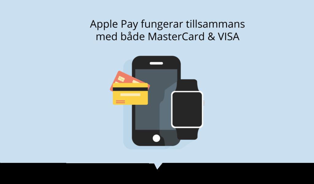 Apple Pay med Mastercard & Visa