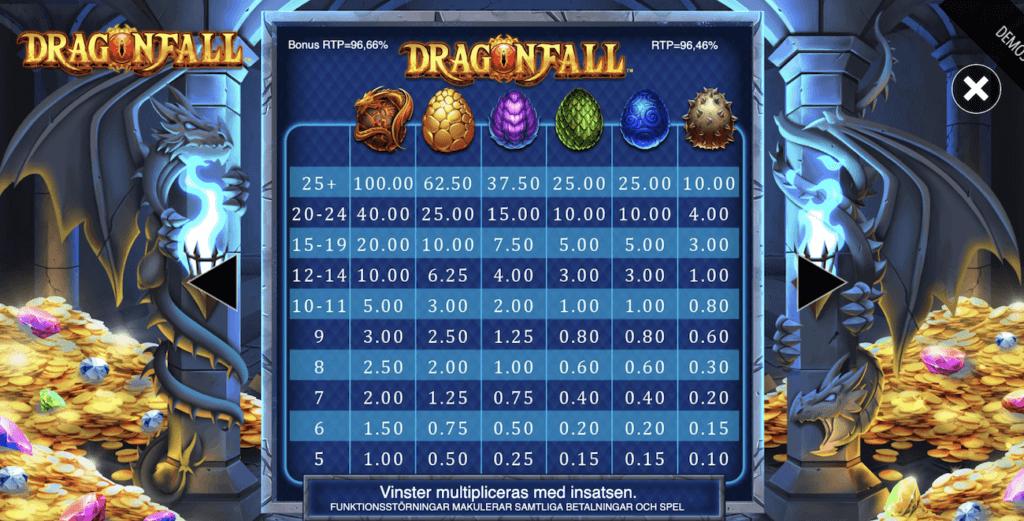 Dragonfall symboler