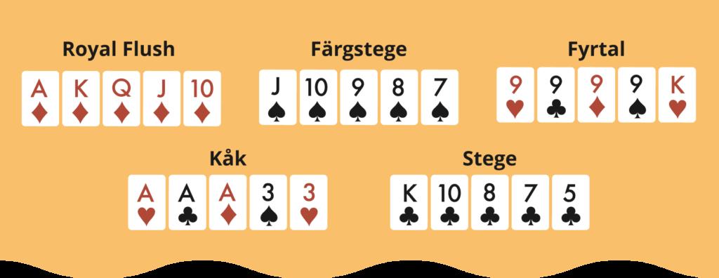 De bästa pokerhänderna.