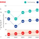 Utvecklingen på den europeiska spelmarknaden under coronapandemin