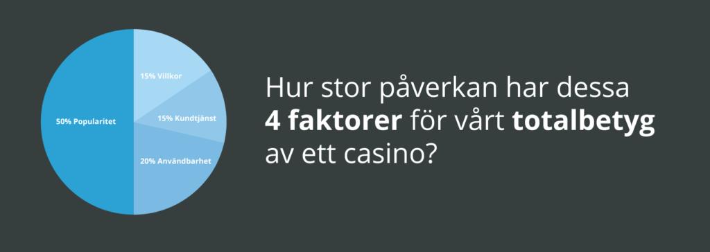 Vilka faktorer påverkar casinobetyget?