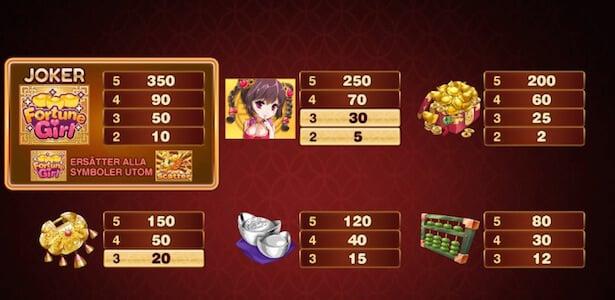 Fortune Girl Slot Vinstsymboler