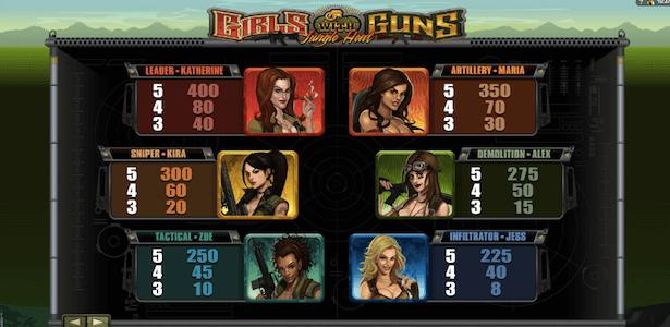 Girls with Guns – Jungle Heat Bonus