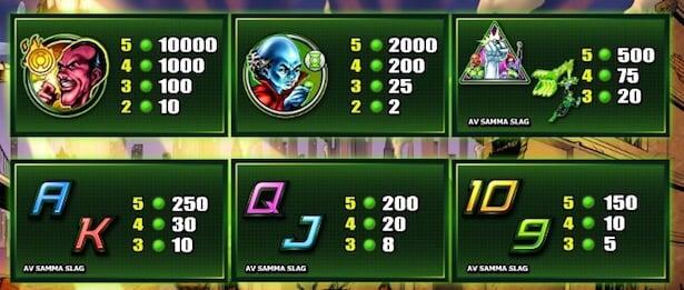Green Lantern Slot Vinstsymboler