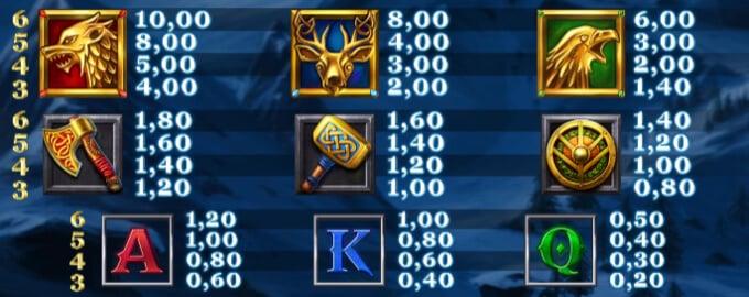 Ice Wolf Slot Bonus Symbols