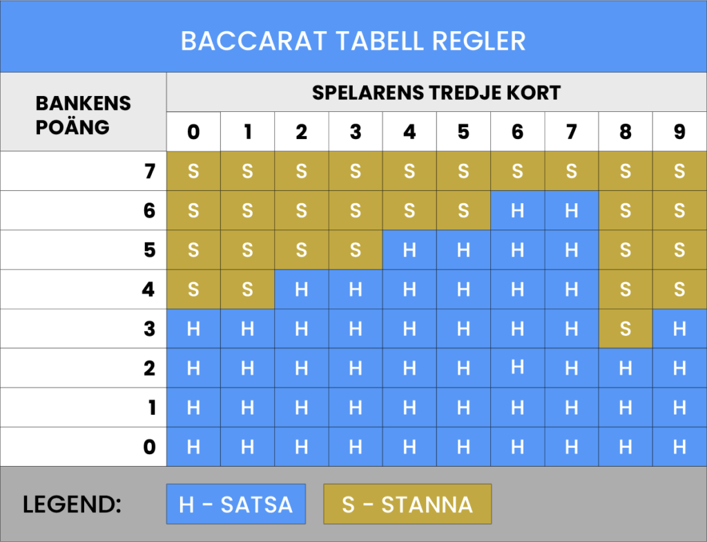 Baccarat tabell.