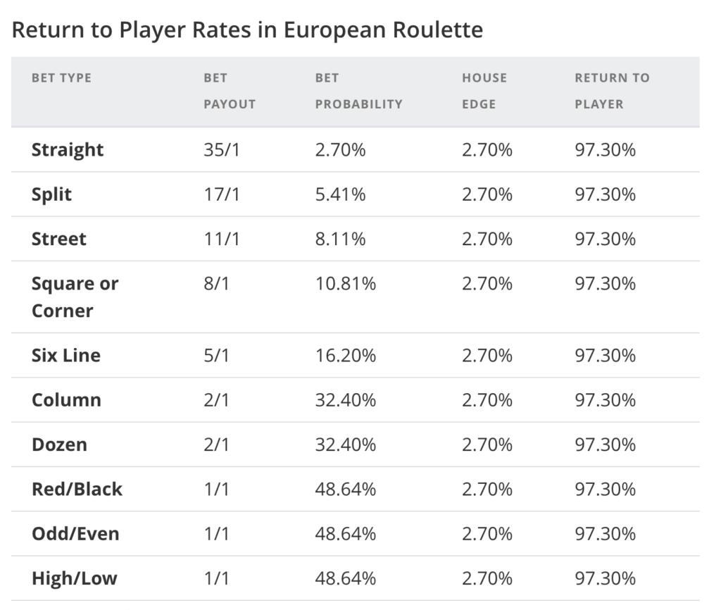 Europeisk Roulette utbetalning