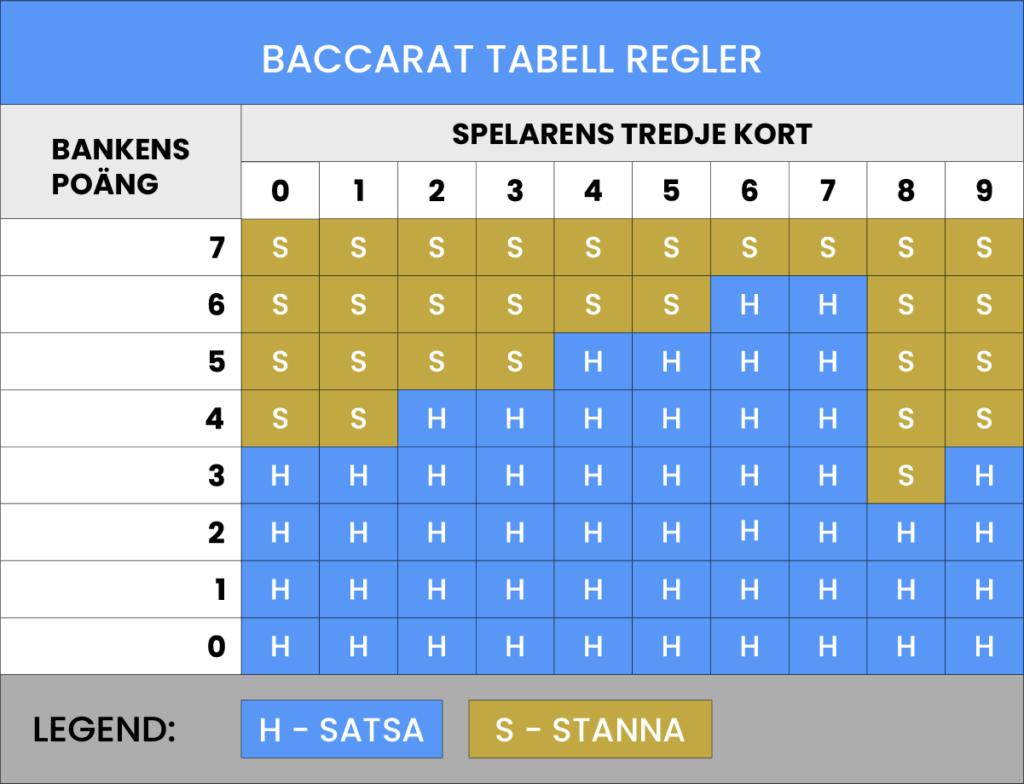 Regler Baccarat