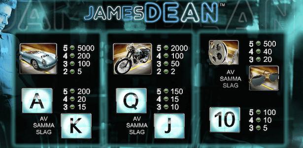 James Dean Slot Bonus