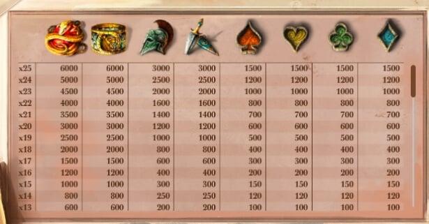 Lost Relics Slot Symbols
