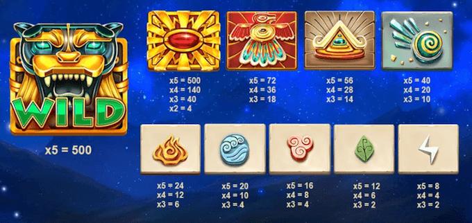 Mayan Gods värdesymboler