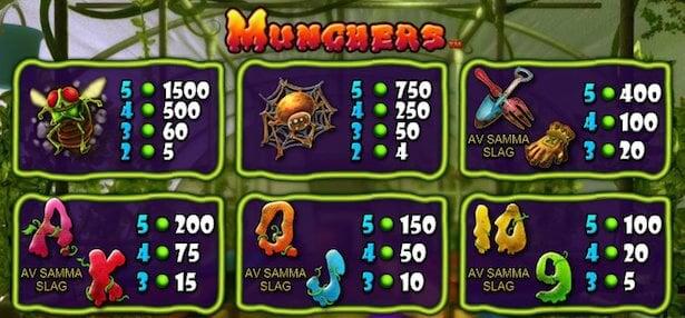 Munchers Slot Vinstsymboler
