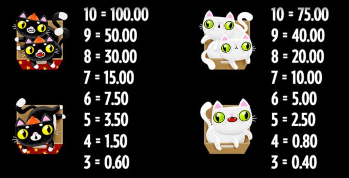 Not Enough Kittens Slot Bonus Symbols