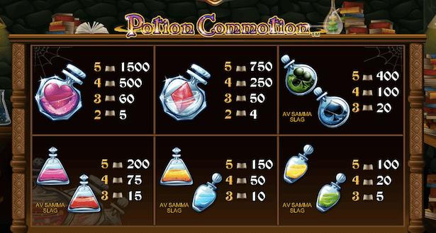 Potion Commotion Bonus