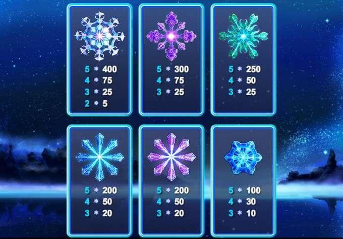 Snowflakes Slot Vinstsymboler
