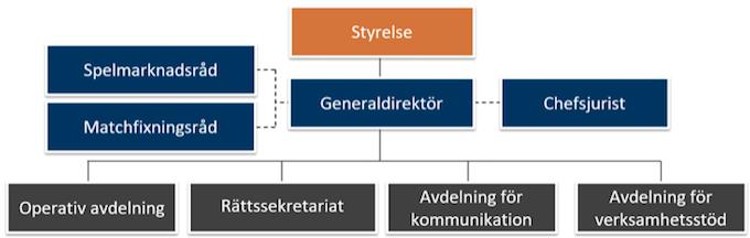 Spelinspektionen organisation