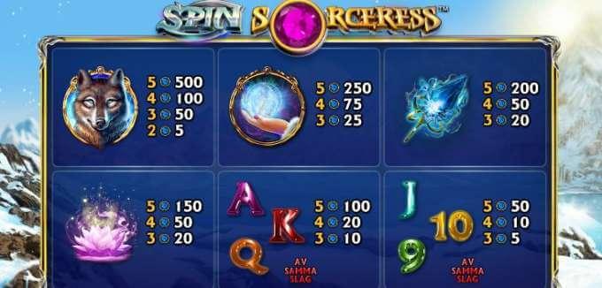 Spin Sorceress Vinstsymboler