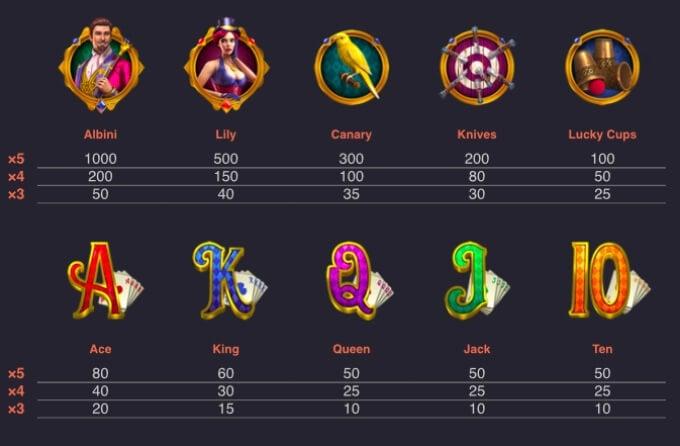 The Great Albini Slot Bonus Symbols