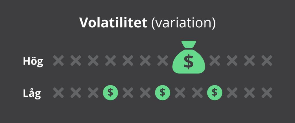 volatilitet förklarat